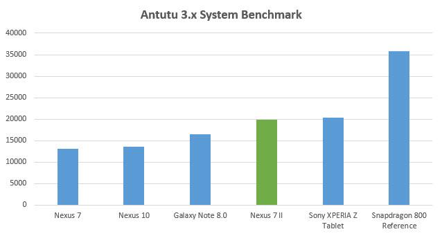 Asus Google Nexus 7 2013 AnTuTu