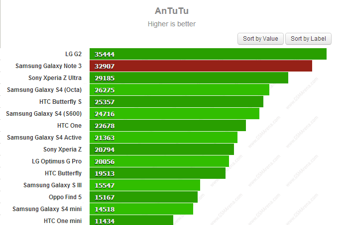 Samsung Galaxy Note 3 AnTuTu