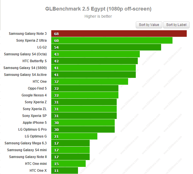 Samsung Galaxy Note 3 GLBenchmark 2.5 Egypt