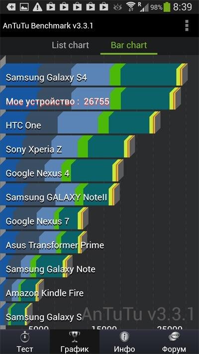Samsung Galaxy S4 AnTuTu