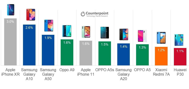 самые продаваемые смартфоны 2019